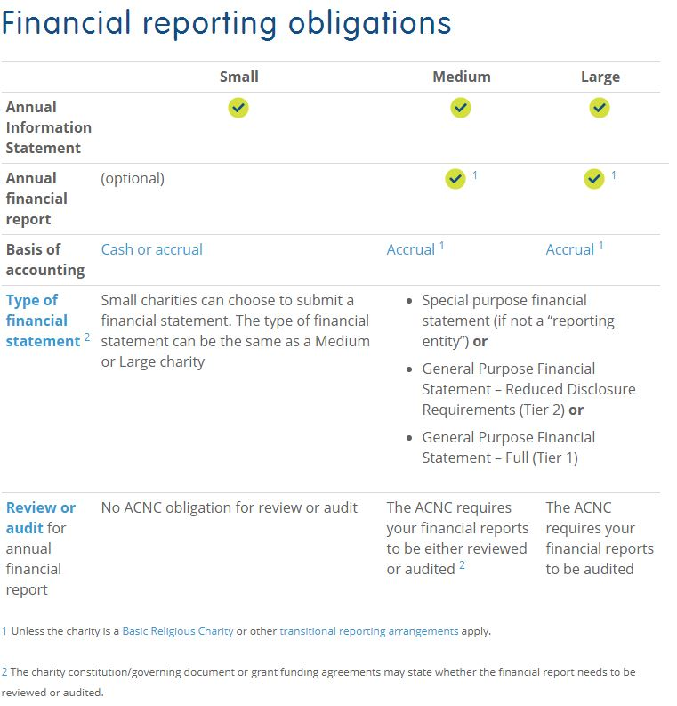 Table that details NFP and Charity financial obligations